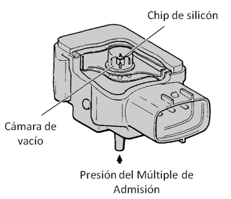 Por que fallan los sensores