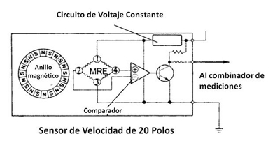 Tipo de Resistencia elemento magnético (MRE) - circuito