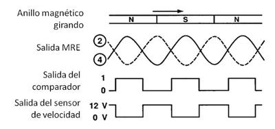 Tipo de Resistencia elemento magnético (MRE) - señales