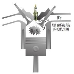 Contaminacion por combustion de hidrocarburos